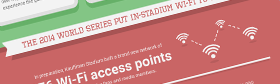 Sports Wi-Fi Infographic