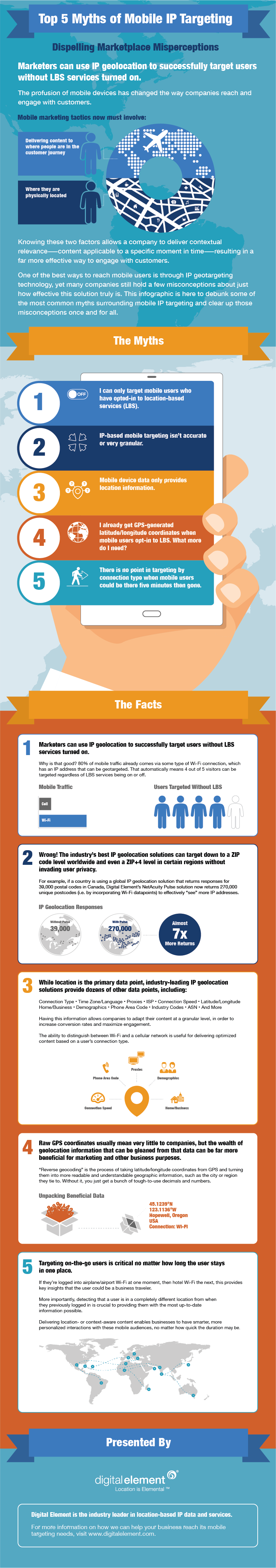 Infographic: Top 5 Myths of Mobile IP Targeting - Digital