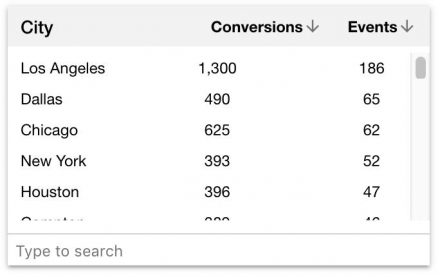Everflow's Conversions and Events analytics
