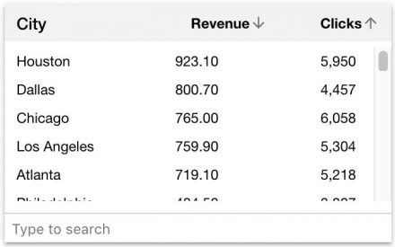 Everflow's analytics on highest revenue cities