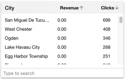 Everflow's analytics on low revenue cities
